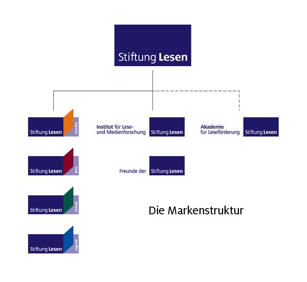 SL_Markenstruktur